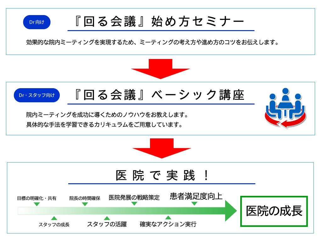 回る会議 チャート図